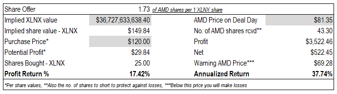 AMD and XLNX deal overview